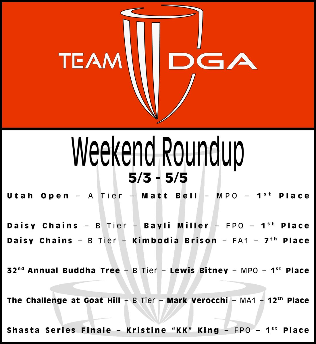 Team DGA Weekend Roundup 5/3 - 5/5