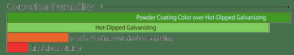 Corrosion-Durability-with-Powder-Coating
